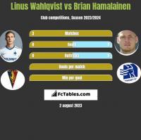 Linus Wahlqvist vs Brian Hamalainen h2h player stats