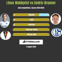Linus Wahlqvist vs Cedric Brunner h2h player stats