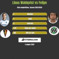 Linus Wahlqvist vs Felipe h2h player stats