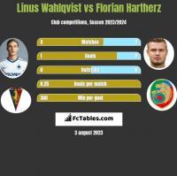 Linus Wahlqvist vs Florian Hartherz h2h player stats