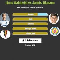 Linus Wahlqvist vs Jannis Nikolaou h2h player stats