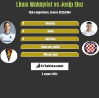 Linus Wahlqvist vs Josip Elez h2h player stats