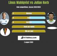 Linus Wahlqvist vs Julian Korb h2h player stats