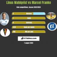 Linus Wahlqvist vs Marcel Franke h2h player stats