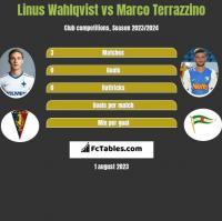 Linus Wahlqvist vs Marco Terrazzino h2h player stats