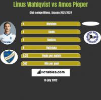 Linus Wahlqvist vs Amos Pieper h2h player stats