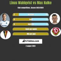 Linus Wahlqvist vs Max Kulke h2h player stats