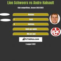 Lion Schweers vs Andre Hainault h2h player stats