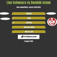 Lion Schweers vs Dominik Schad h2h player stats