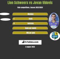 Lion Schweers vs Jovan Vidovic h2h player stats