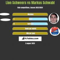 Lion Schweers vs Markus Schwabl h2h player stats