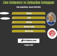 Lion Schweers vs Sebastian Schuppan h2h player stats