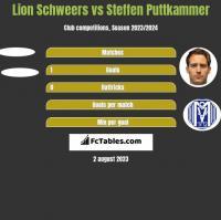 Lion Schweers vs Steffen Puttkammer h2h player stats