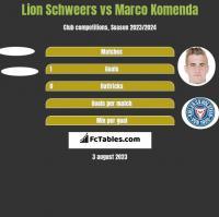 Lion Schweers vs Marco Komenda h2h player stats