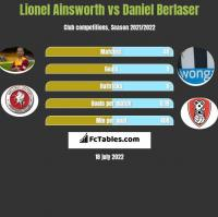 Lionel Ainsworth vs Daniel Berlaser h2h player stats