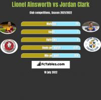 Lionel Ainsworth vs Jordan Clark h2h player stats