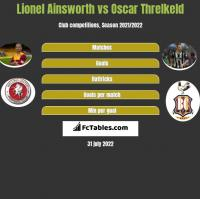 Lionel Ainsworth vs Oscar Threlkeld h2h player stats