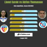 Lionel Carole vs Adrien Thomasson h2h player stats