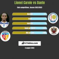 Lionel Carole vs Dante h2h player stats