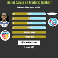 Lionel Carole vs Frederic Guilbert h2h player stats