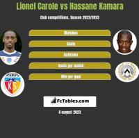 Lionel Carole vs Hassane Kamara h2h player stats