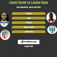 Lionel Carole vs Lamine Kone h2h player stats
