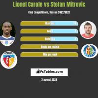 Lionel Carole vs Stefan Mitrovic h2h player stats