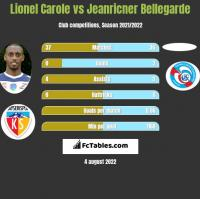 Lionel Carole vs Jeanricner Bellegarde h2h player stats