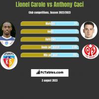 Lionel Carole vs Anthony Caci h2h player stats