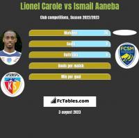 Lionel Carole vs Ismail Aaneba h2h player stats
