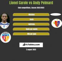 Lionel Carole vs Andy Pelmard h2h player stats