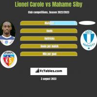 Lionel Carole vs Mahame Siby h2h player stats