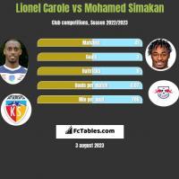 Lionel Carole vs Mohamed Simakan h2h player stats