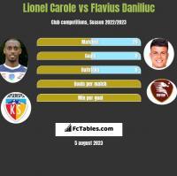 Lionel Carole vs Flavius Daniliuc h2h player stats