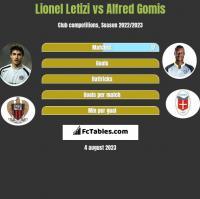 Lionel Letizi vs Alfred Gomis h2h player stats