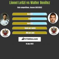 Lionel Letizi vs Walter Benitez h2h player stats