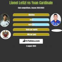 Lionel Letizi vs Yoan Cardinale h2h player stats