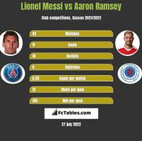 Lionel Messi vs Aaron Ramsey h2h player stats