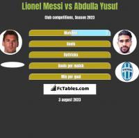 Lionel Messi vs Abdulla Yusuf h2h player stats