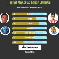 Lionel Messi vs Adnan Januzaj h2h player stats