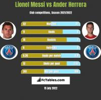 Lionel Messi vs Ander Herrera h2h player stats