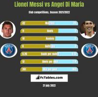 Lionel Messi vs Angel Di Maria h2h player stats
