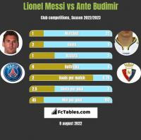 Lionel Messi vs Ante Budimir h2h player stats