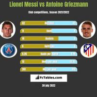 Lionel Messi vs Antoine Griezmann h2h player stats