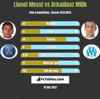 Lionel Messi vs Arkadiusz Milik h2h player stats