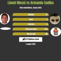 Lionel Messi vs Armando Sadiku h2h player stats
