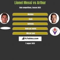 Lionel Messi vs Arthur h2h player stats