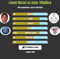 Lionel Messi vs Asier Villalibre h2h player stats