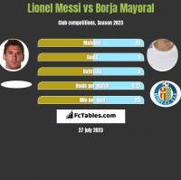 Lionel Messi vs Borja Mayoral h2h player stats