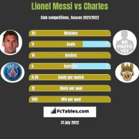 Lionel Messi vs Charles h2h player stats